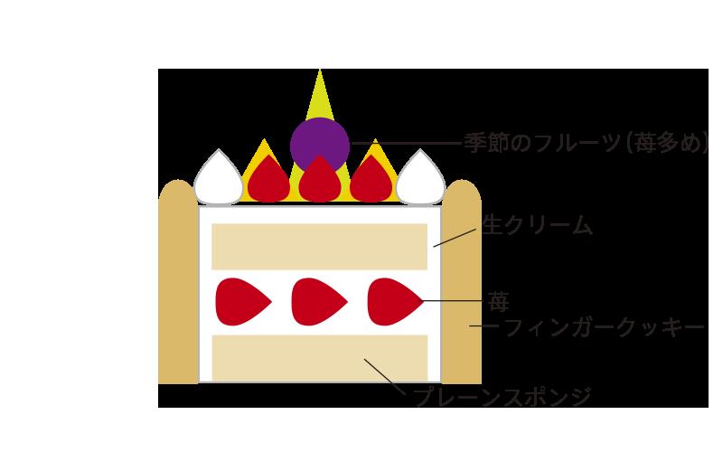 生デコレーションフルーツ飾り(苺多め)フィンガー付き