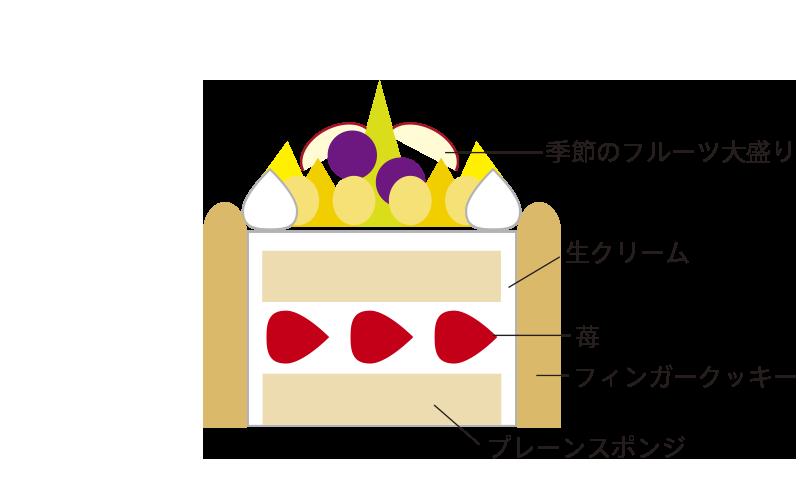 生デコレーションフルーツ飾り(フルーツ多め)フィンガー付き
